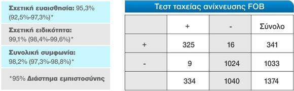 Test Fob Κοπράνων (25τμχ)